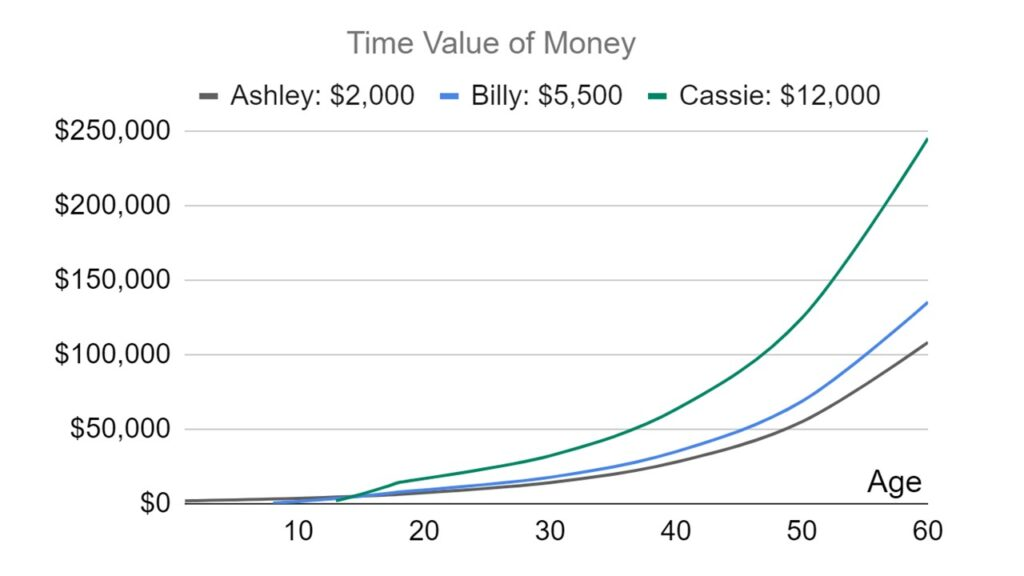 Graph of three different children who saved in Roth IRA for kids